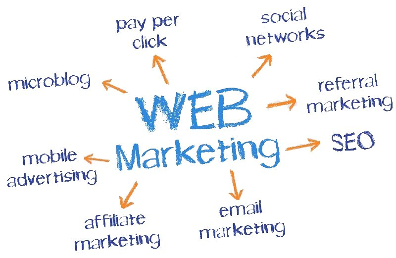 Web Marketing For Profit Training